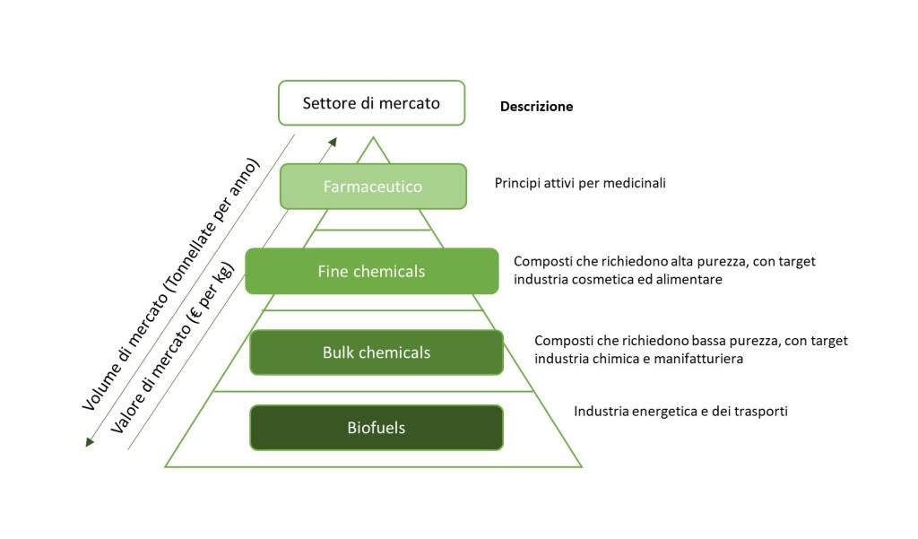 Rappresentazione schematiche dei settori di mercato nella bioeconomia