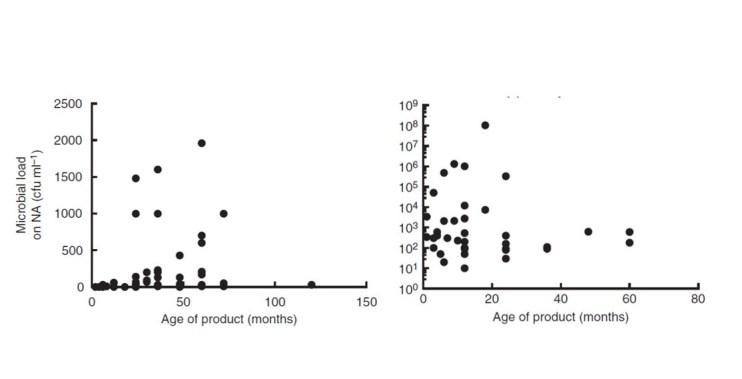 Figura 2- Carica microbica  ed età dei cosmetici