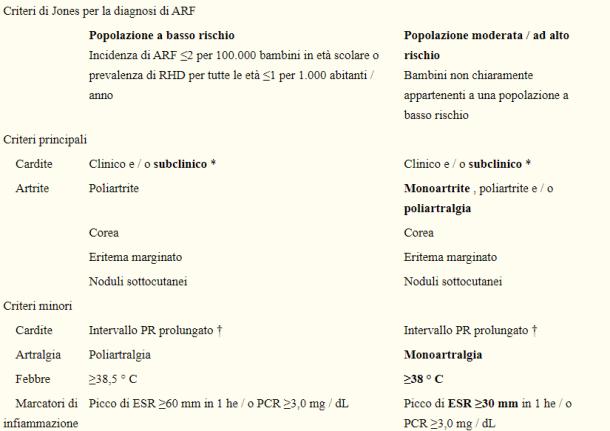 Figura 4- Riepilogo dei criteri di Jones del 2015