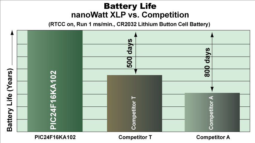 https://i1.wp.com/www.microchip.com/_images/battery_life_large.png