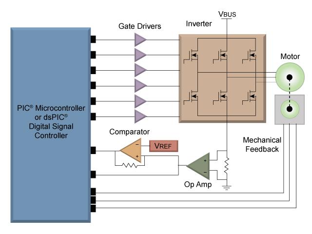Brushless DC Motor | Brushless DC | BLDC Motor | Microchip Technology