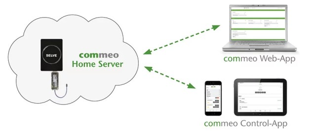 Home Server Commeo - Esquema