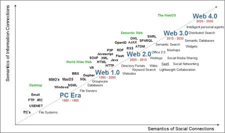Cronologia de la Web