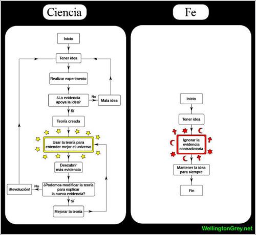 Ciencia vs fe @ Wellington Grey / Mauricio-José Schwarz