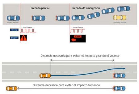 Sistema-Nissan-1