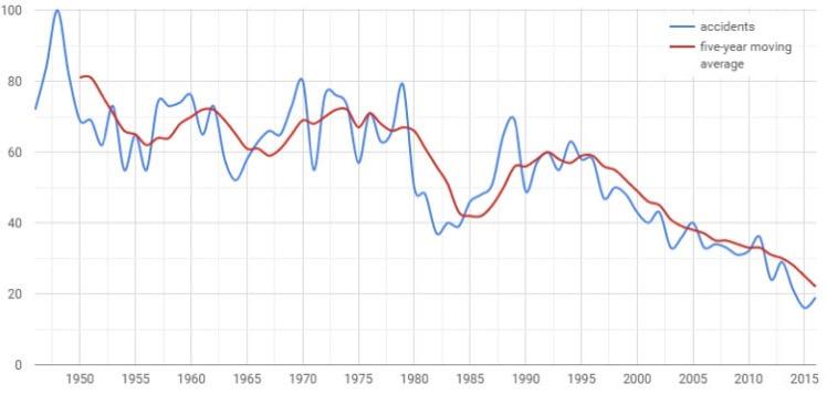 Evolución del número de accidentes mortales de avión