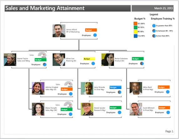 How to create an organizational chart in microsoft word. Data Linked Diagrams Creating A Diagram Microsoft 365 Blog