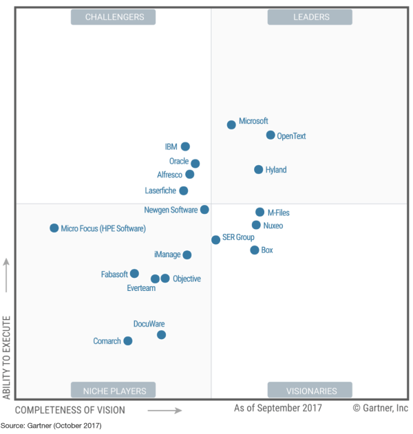 Microsoft SharePoint recognized as a Leader in Gartner ...