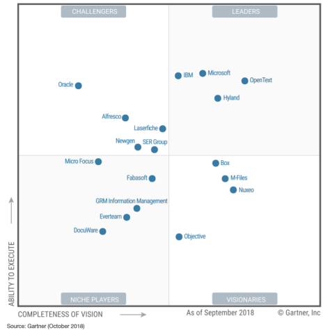 Image of the Gartner Magic Quadrant for 2018.