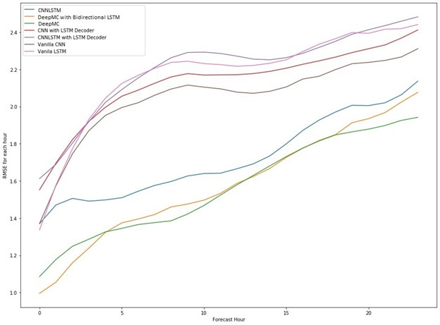 Micro-climatewindspeed prediction RMSEcomparisonsover 24-hour predictions   A line graph showing the root mean squared error (RMSE) for seven different models over a 24-hour period. DeepMC produces the smallest RMSE over this time period.