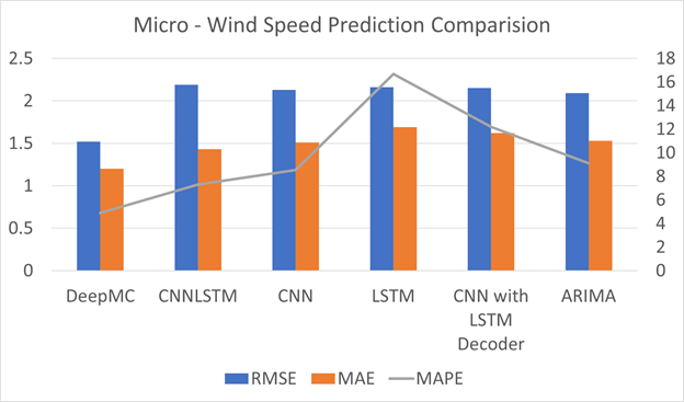 RMSE, MAPE and MAE comparison formicro-climatewindspeed predictions   A chart titled Micro – Wind Speed Prediction Comparison    Figure5plots theroot mean squared error (blue bar),maximum absolute error (orange bar), and maximum absolute percentage error (line graph) values for micro-wind speed predictions using various models: DeepMC, CNNLSTM, CNN, LSTM, CNN with LSTM decoder, and ARIMA. RMSE values are uniformly higher than MAE.