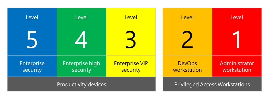 Security configuration framework levels 5 through 1