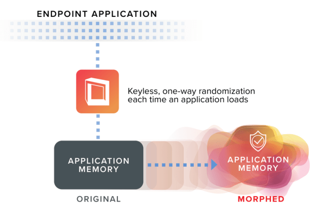 Infographic which reads: Endpoint Application; Keyless, one-way randomization each time an application loads; application memory (both original and morphed).