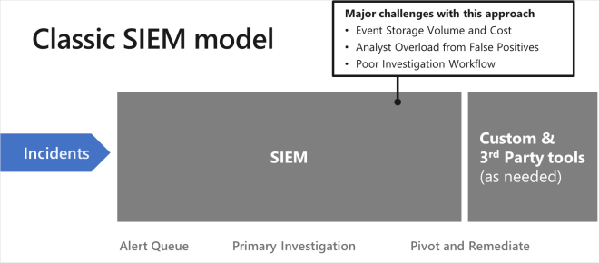 Infographic showing the classic SIEM model: Incidents, Alert Queue, Primary Investigation, Pivot and Remediate.