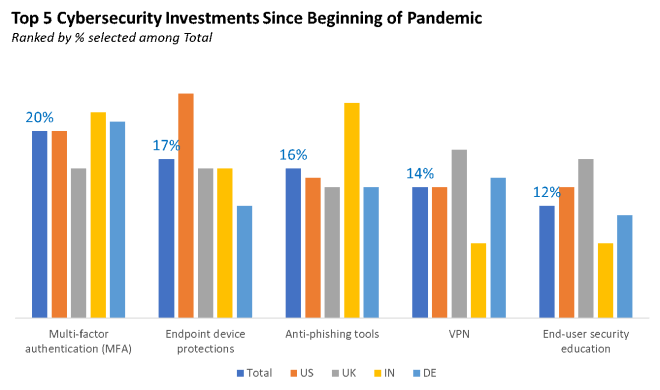 An graph of the Top 5 Cybersecurity Investments Since Beginning of Pandemic.