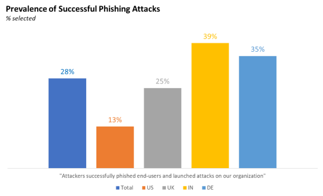 A graphic of the prevalence of successful phishing attacks.