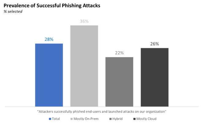 An image of prevalence of successful phishing attacks