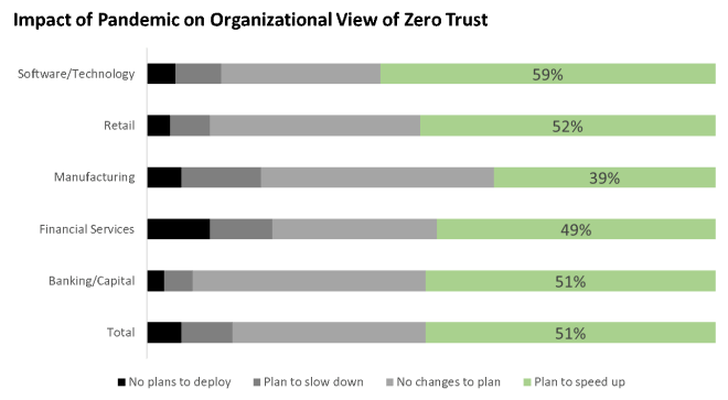 An graph of the impact of pandemic on organizational view of Zero Trust.