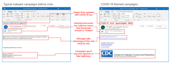 An image showing typical malware campaigns before and after.