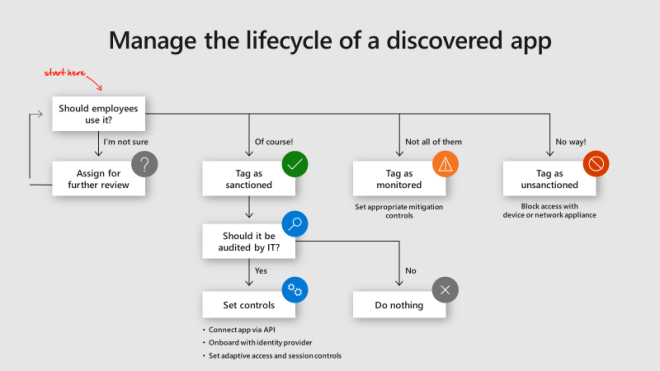 An image of the management of the lifecycle of a discovered app.