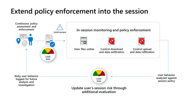 An image displaying how to extend policy enforcement into the session.