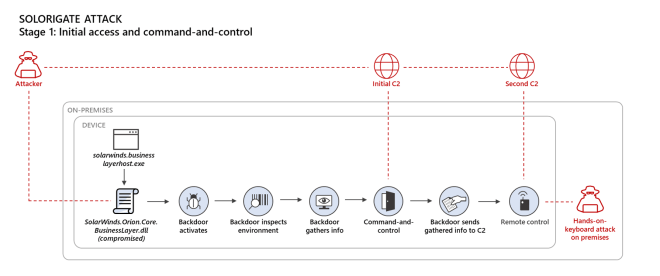 Diagram showing attack chain on endpoints involving the Solorigate malware