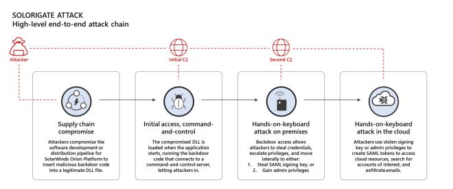 Diagram of high-level Solorigate attack chain