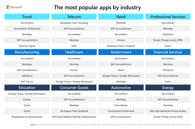 The top 5 most popular apps in the Azure AD app gallery based on industry. Industries include travel, telecom, retail, professional services, manufacturing, healthcare, government, financial services, education, consumer goods, automotive, energy