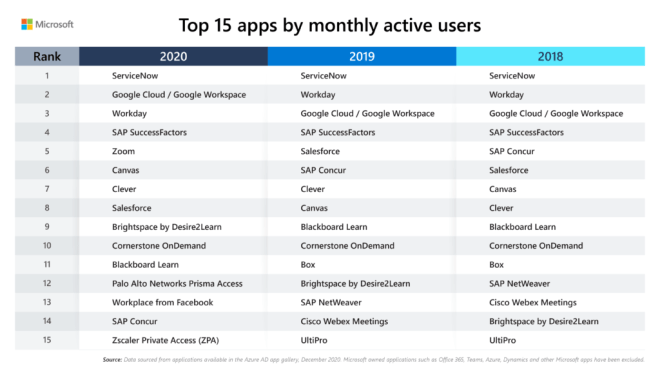 Table showing the top 15 applications in the Azure AD app gallery by monthly active users in 2020, 2019 and 2018.
