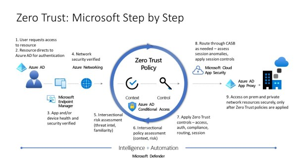 Zero Trust: Microsoft Step by Step