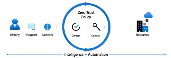 Zero Trust Policy