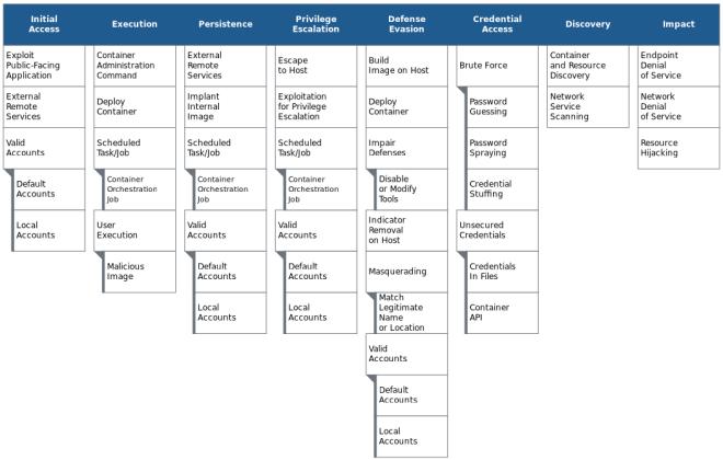 The ATT&CK for Container matrix