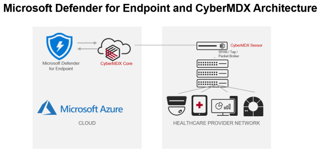 Architectural diagram displaying CyberMDX integrating with Microsoft Defender for Endpoint.