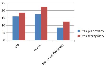 czas implementacji Microsoft Dynamics