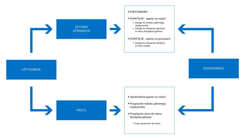 role i autoryzacja w systemie erp