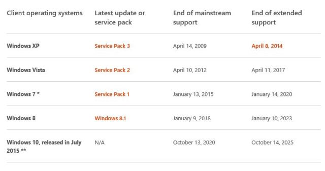 Fechas de fin de soporte de Windows XP, Vista, 7, 8, 8.1 y 10