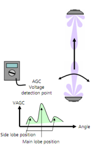 CableFree Microwave Antenna Alignment using DVM