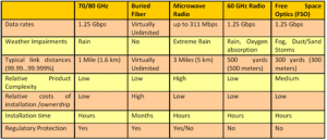 E-Band Millimeter Wave MMW Technology - CableFree