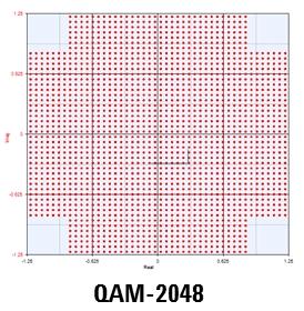 2048QAM Modulation Constellation