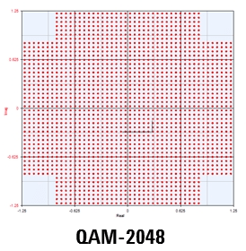 2048QAM Modulation Constellation