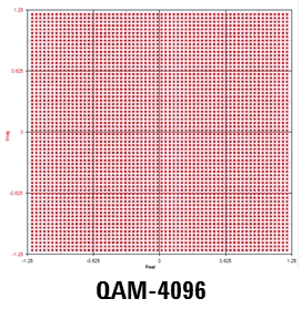Comparing Microwave Links using 512-QAM, 1024-QAM, 2048-QAM, 4096-QAM