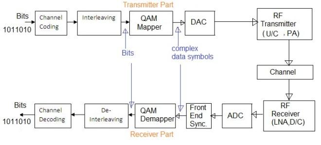 64QAM Quadrature Amplitude Modulation