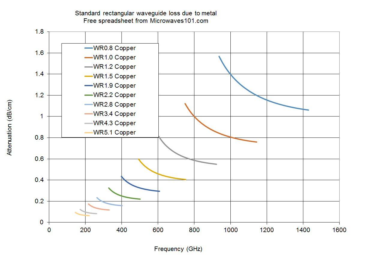 Microwave Link Budget Calculator Excel Bestmicrowave