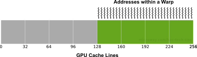 Diagram of NVIDIA Kepler Aligned Memory Accesses