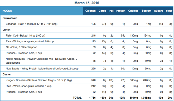 Mike's Diet Journal Entry for March 15 2016