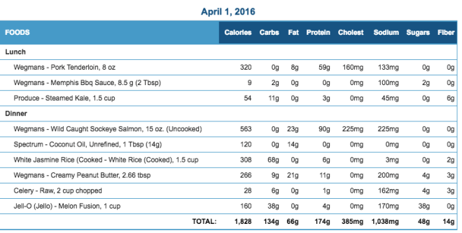 Mike's Diet Journal Entry for April 1 2016