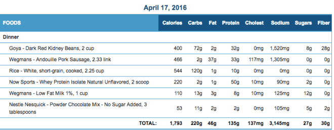 Mike's Diet Journal Entry for April 17 2016