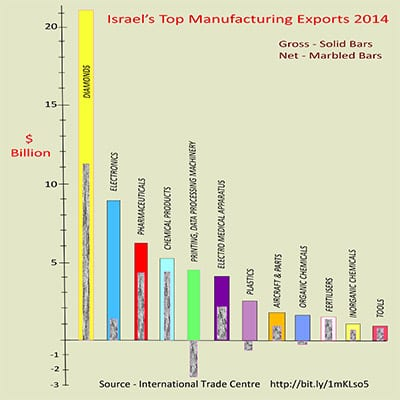Graph of Israel's exports 2014