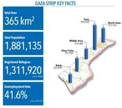 Key Facts about the Gaza Strip (UN OCHA; August 2016)