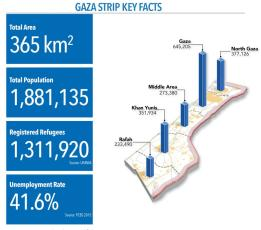 Key Facts about the Gaza Strip (UN OCHA; August 2016)
